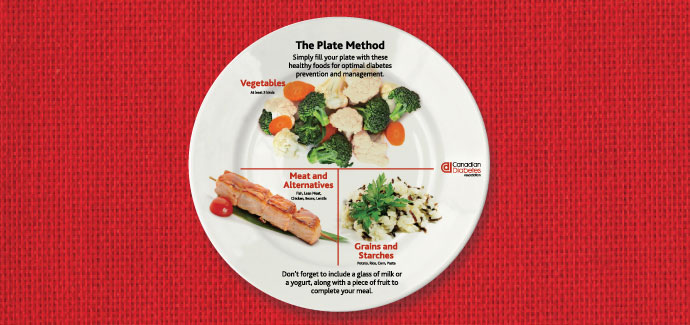 a plate divided into three sections: half for veggies, a quarter for meat and a quarter for grains